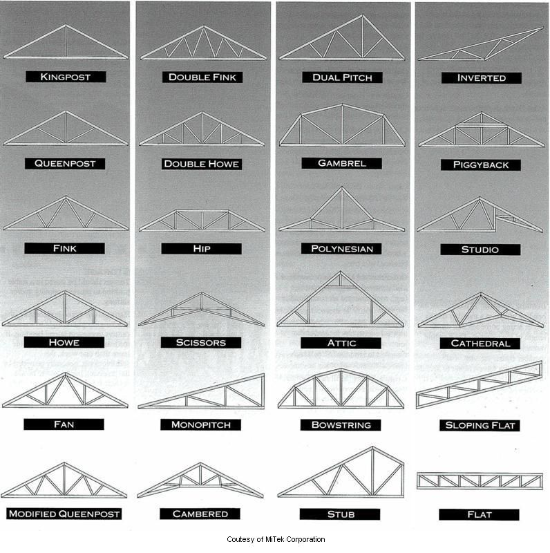 Truss Types I M Partial To The Scissor Truss Myself Roof Truss Design Roof Trusses Steel Trusses