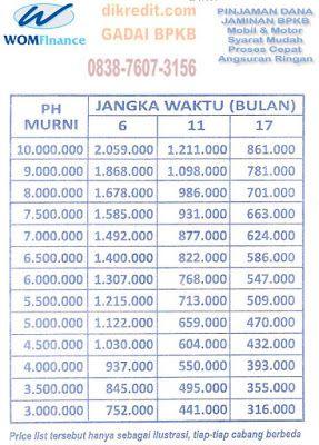 WOM Finance, Daftar Harga Tabel Cicilan Jaminan BPKB Motor ...