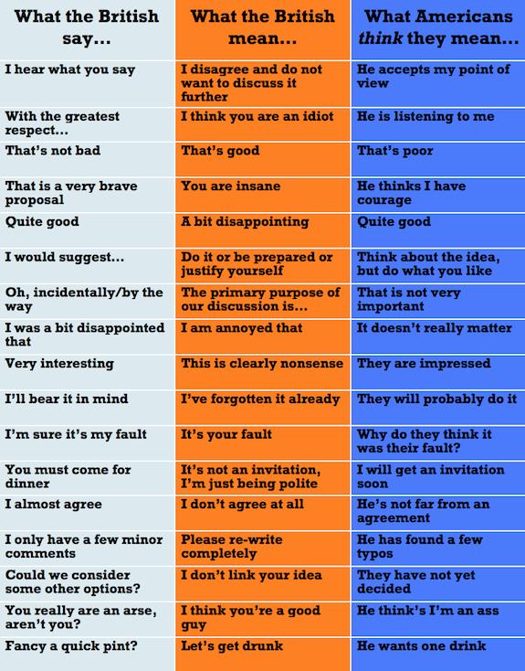 What Brits Mean British Slang Words British And American English British Phrases