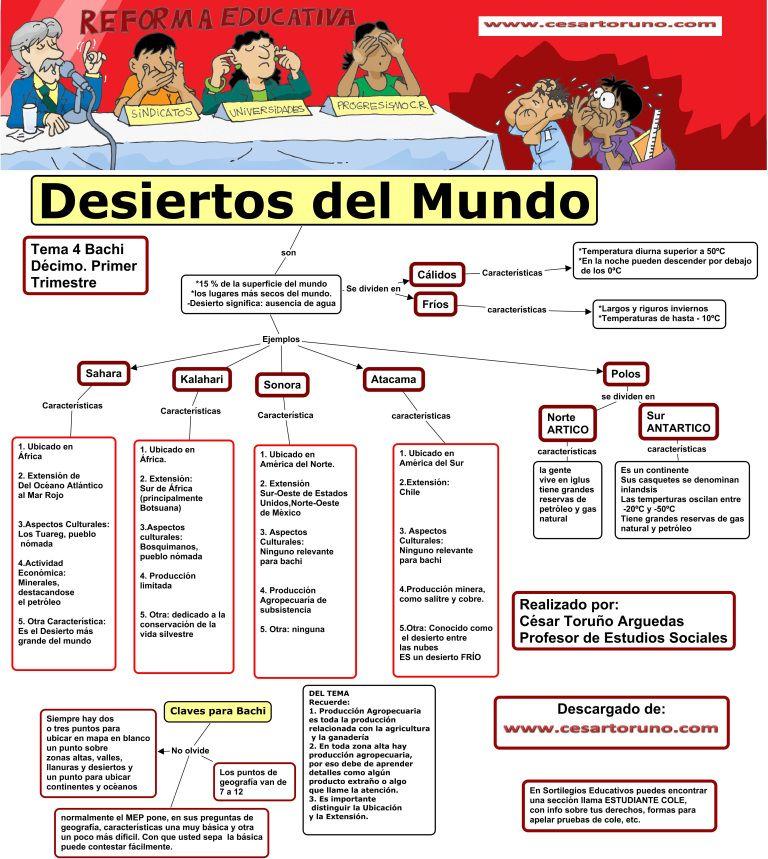 4 Los Desiertos Del Mundo Ensenanza De La Geografia Ensenanza De La Historia Actividades De Geografia