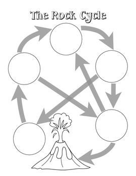 Rock Cycle Diagram Activity Rock Cycle Earth Science Activities