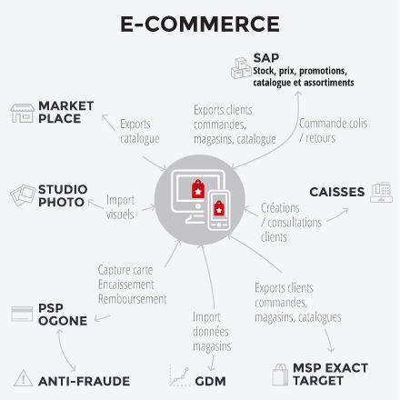 Celio*, un client, plusieurs parcours, le commerce omni-canal en - change management plan template