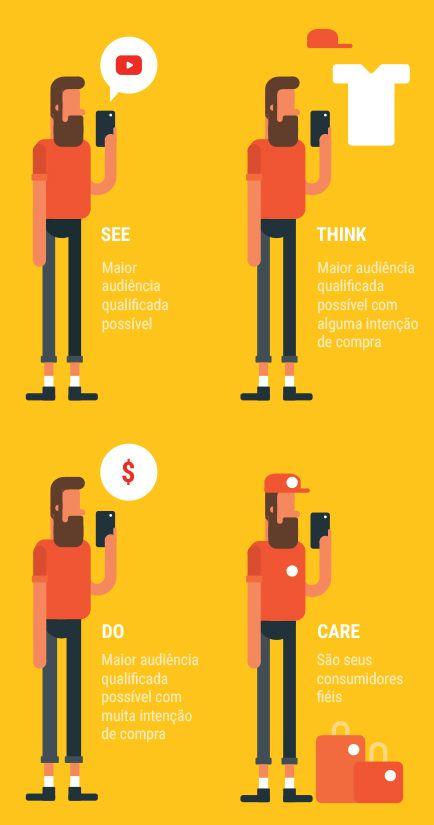 Criando anúncios que trazem sucesso no mobile – Think with Google