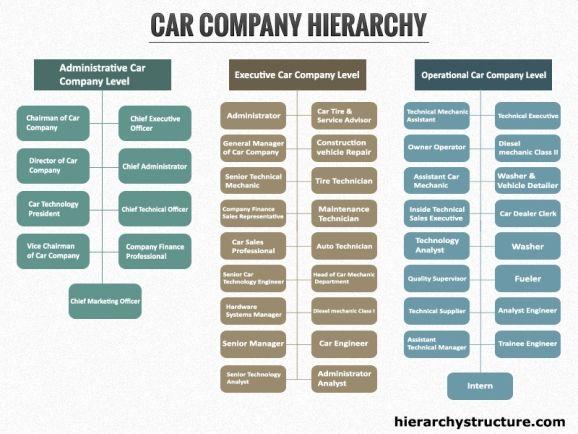 Car Company Hierarchy Hierarchy Hierarchical Structure Company