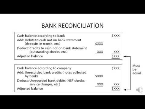 Bank Reconciliation  Accounting    Banks