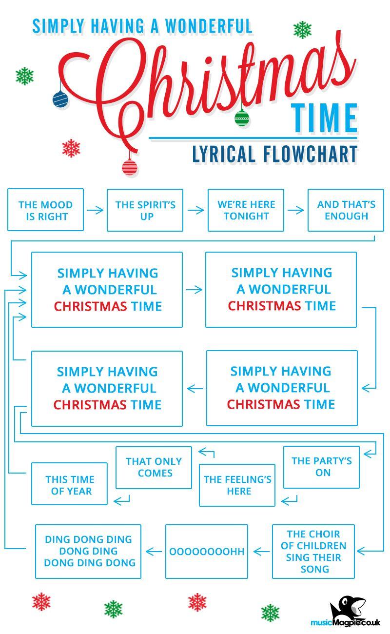 simply having a wonderful christmas time lyrical flowchart songlyrics christmassong flowchart lyrics christmas - Simply Having A Wonderful Christmas Time Lyrics