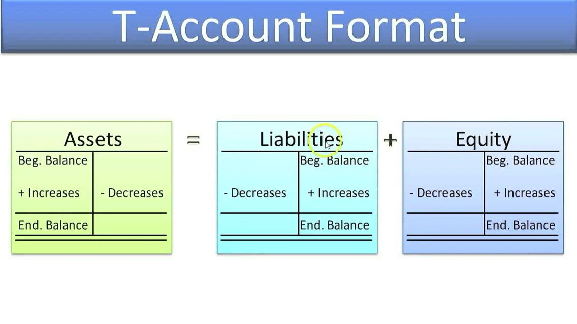T account format Accounting Pinterest - balance sheets format