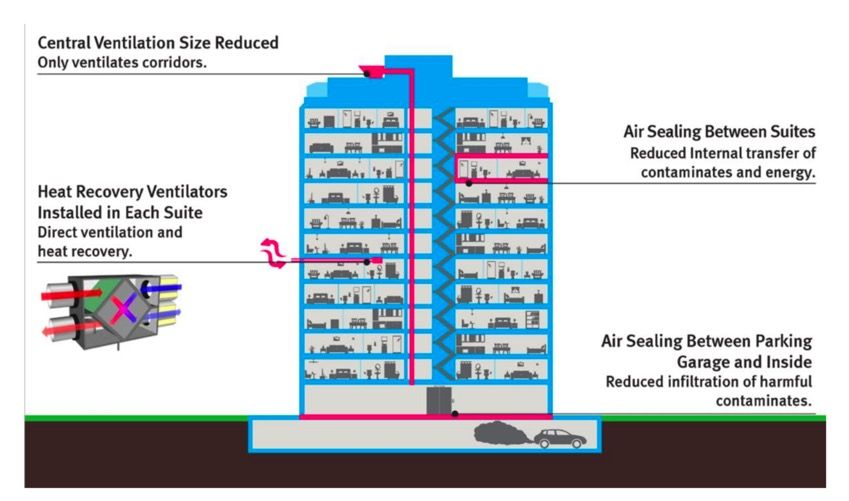 Most Apartment Buildings Have Really Terrible Air Quality Improve Indoor Air Quality Hvac Design Air Quality