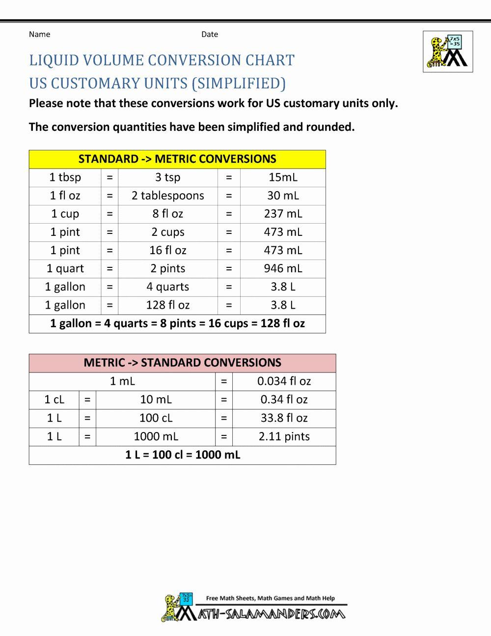 Liquid Measurement Conversion Chart New Liquid Measurement Chart In 2020 Measurement Conversion Chart Liquid Measurement Conversion Measurement Conversions