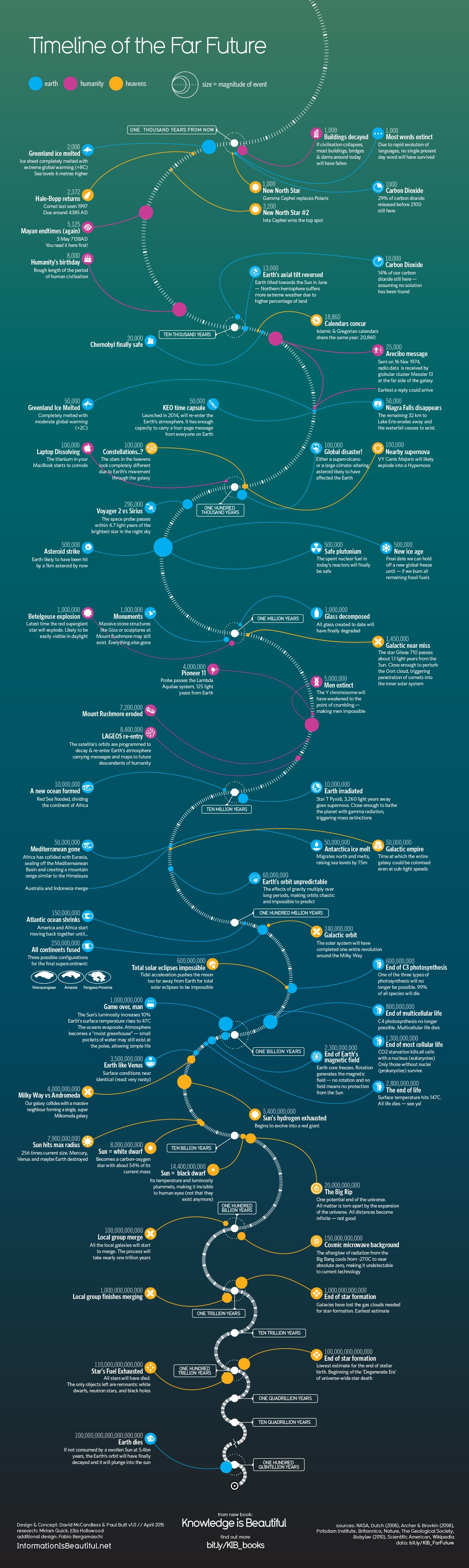 Timeline of the Far Future http://www.informationisbeautiful.net/visualizations/timeline-of-the-far-future/
