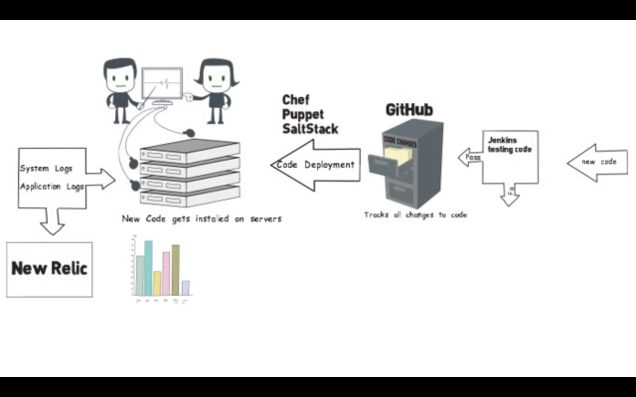 Devops Simple Workflow Diagram Software Development Engineering