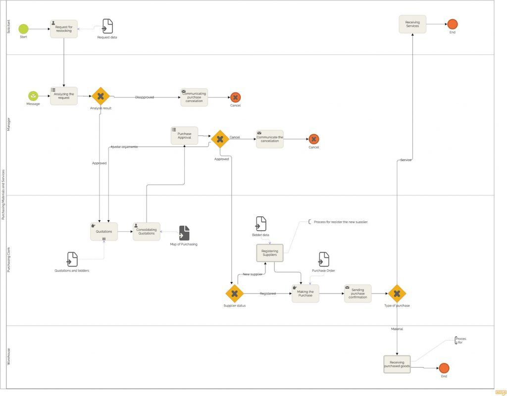 get the procurement process flowchart free and online process flow information process flow diagram 101 #15