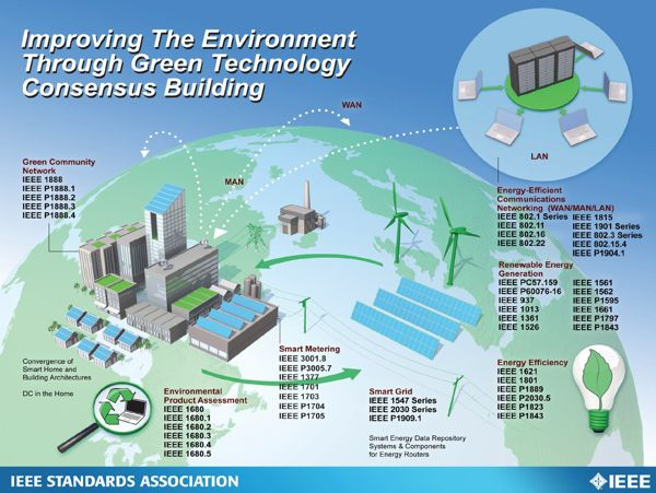 Ieee Green Tech Consensus Building Smart Grid Energy Efficiency And Communication Standards Meetin Renewable Energy Green Renewable Energy Energy Management