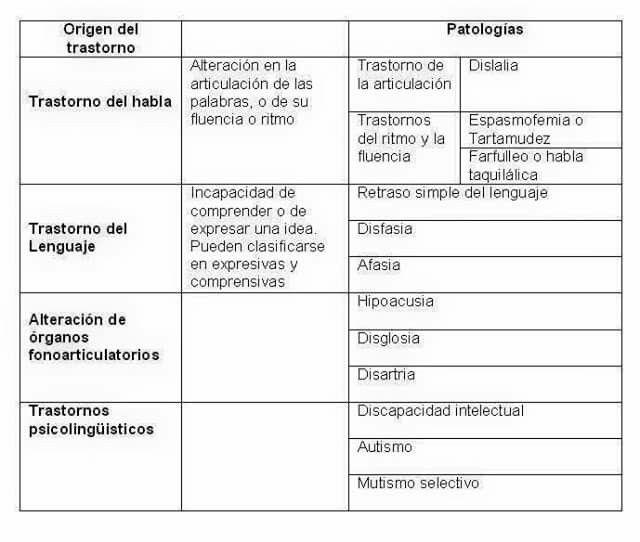 Trastornos del habla y del lenguaje: diferencias