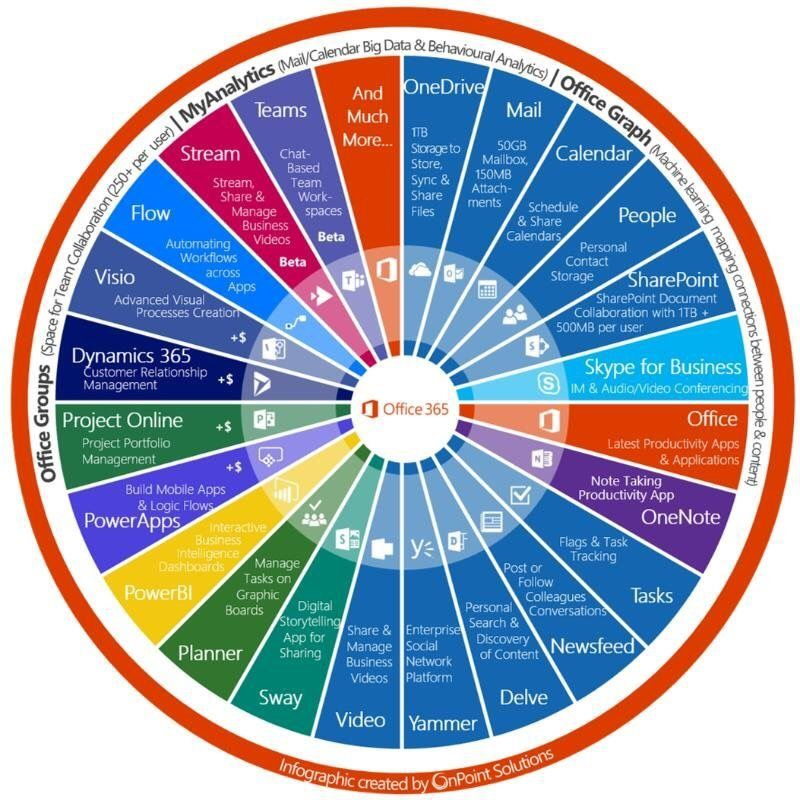 Wheel of office 365 infographic i have an infographic for Office 365 design guide