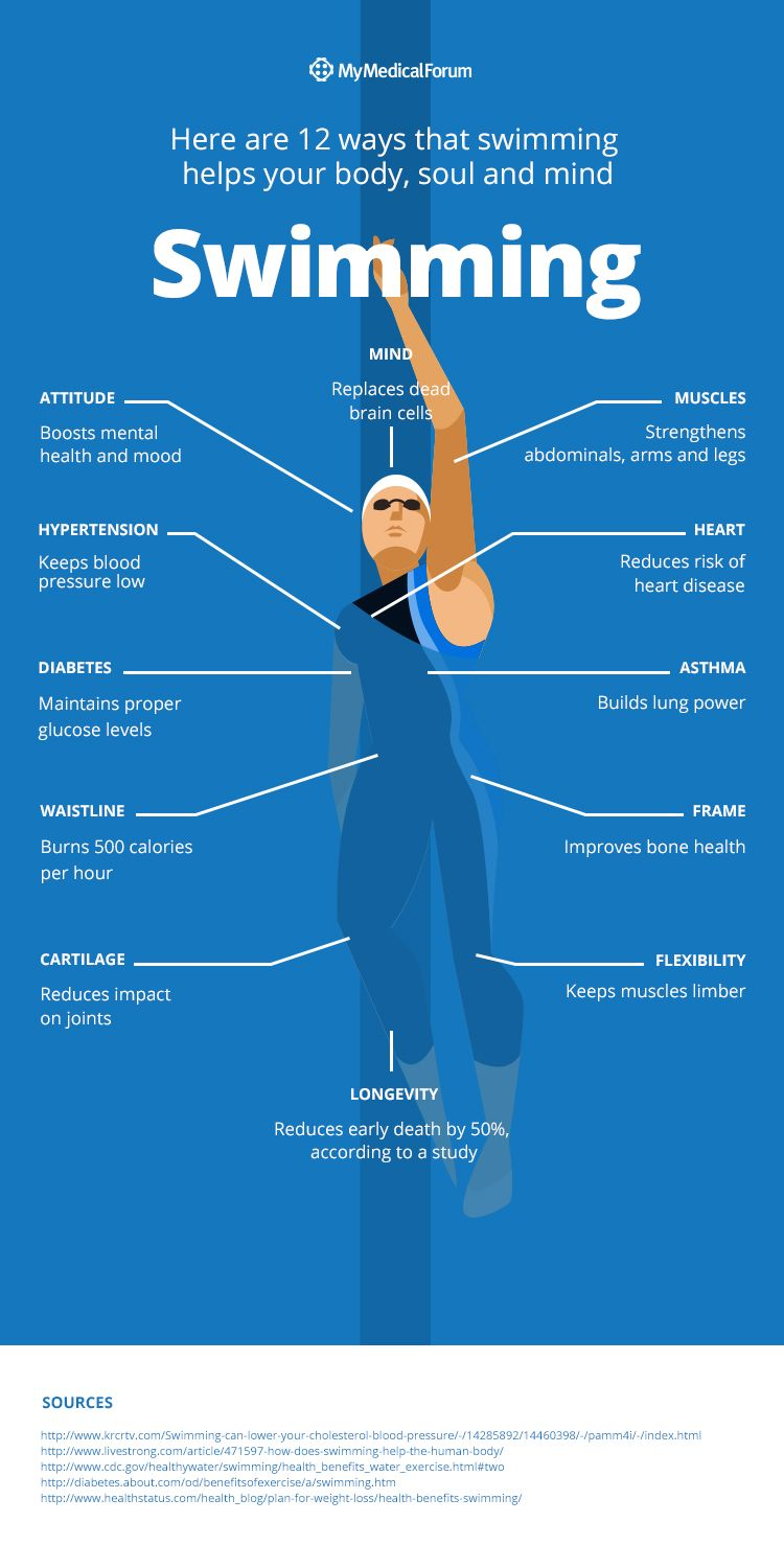 Fitness Workout The Benefits of Swimming My Medical