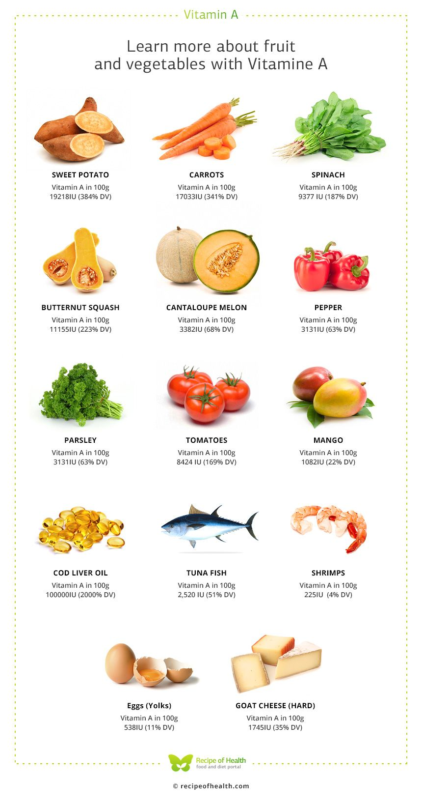 Vitamin A and Top 14 Foods High in Vitamin A Food