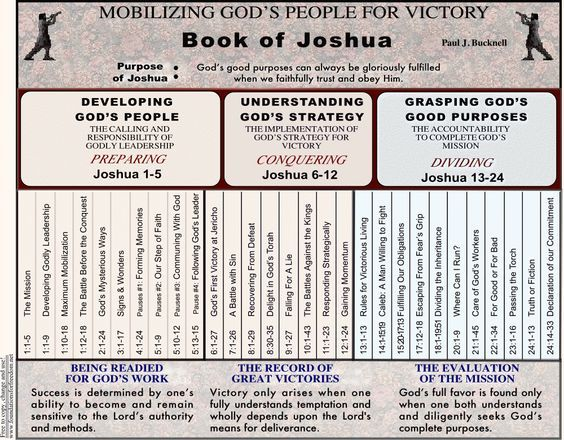 Rose Book of Bible Charts, Maps & Time Lines - PDF ...