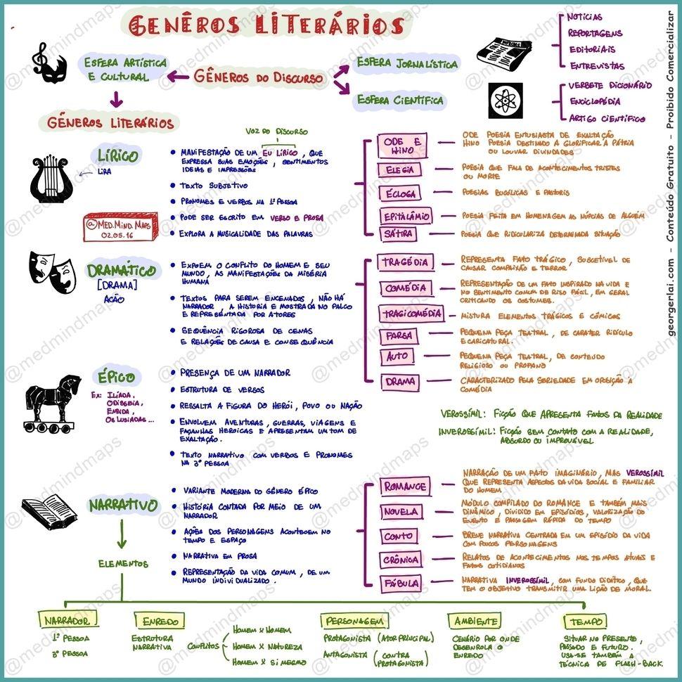 Mapa Mental Generos Literarios Download Do Arquivo Em Alta