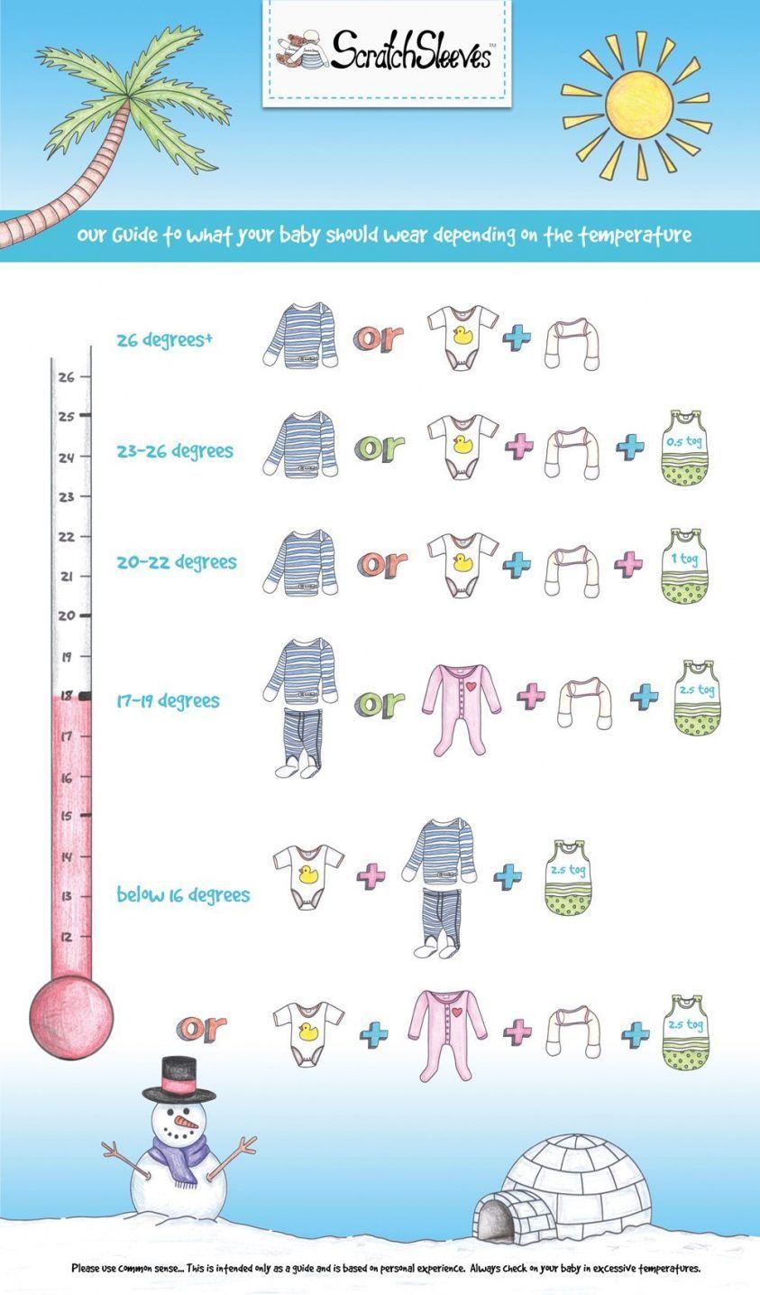 Baby Room Temperature Clothing Guide Baby Baby Clothes To Room Temperature Clothes Clothing Guide Temp Eccema Infantil Bebés Durmiendo Nuevos Bebés
