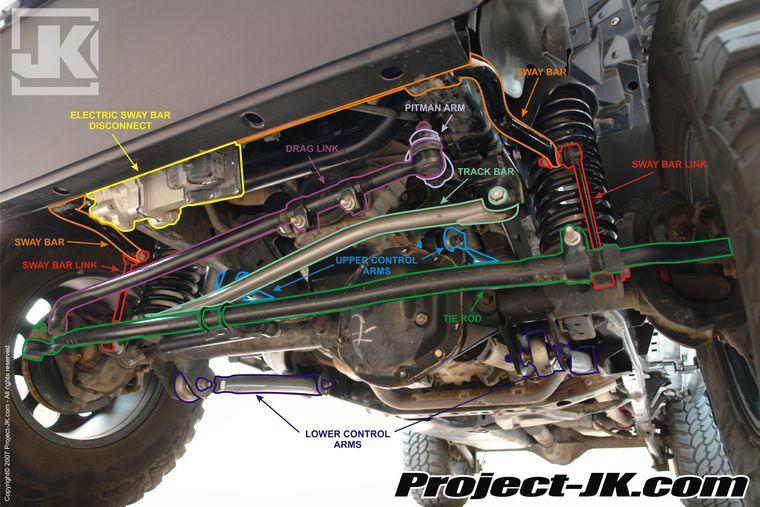 Quick Suspension Parts For Dummies Jeep Jk Jeep Zj Jeep