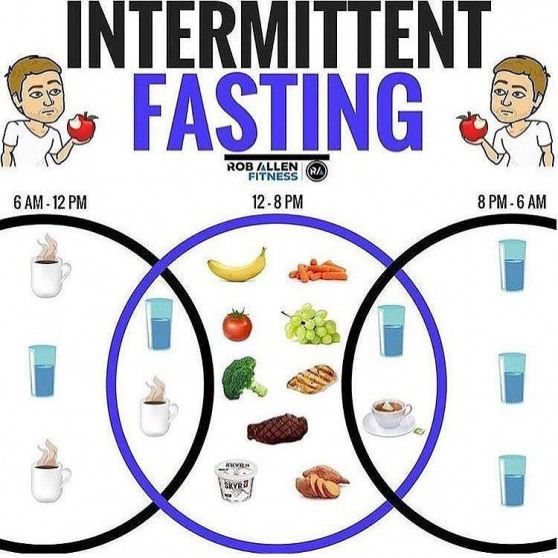 Intermittent Fasting Isnt Really A Diet But More Of An Eating