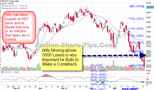 Pin On Indian Stock Market