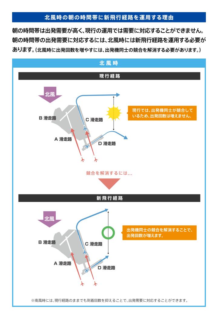 風向き 羽田 空港