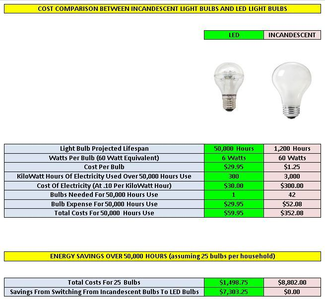 Led Vs Incandescent Bulbs Incandescent Light Bulb Led Light Bulbs Incandescent Light Bulbs