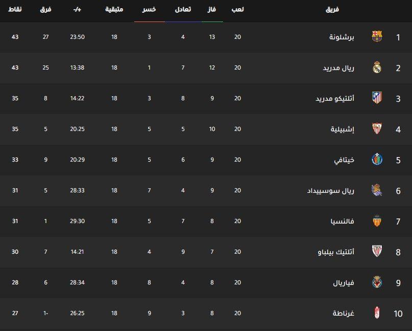 جدول ترتيب فرق الدوري الإسباني اليوم بتاريخ 20 1 2020 Weather Screenshot Weather Egyptian