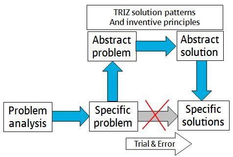 Using triz to solve psychological problems