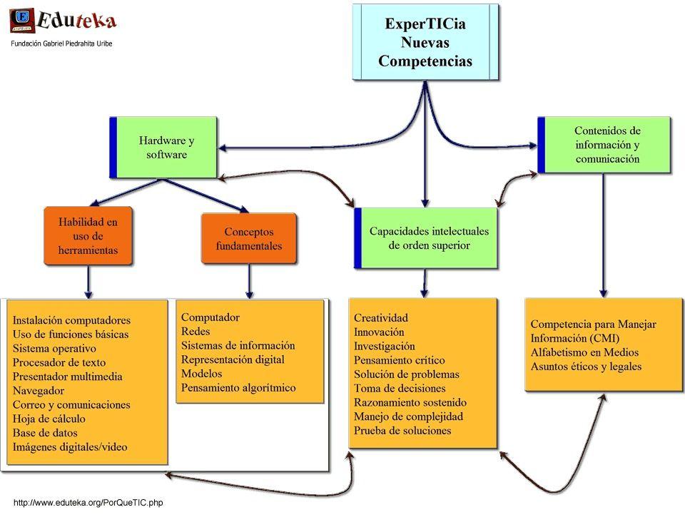 Eduteka - El porqué de las TIC en educación