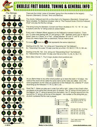 Super The Practical Ukulele Chord And Fretboard Chart Uke Ukulele Wiring Digital Resources Funiwoestevosnl