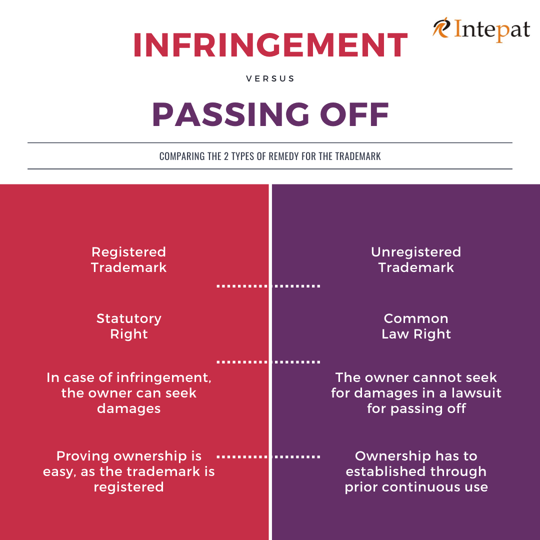 Trademark Infringement V Passing Off Trademark Understanding Registered Trademark
