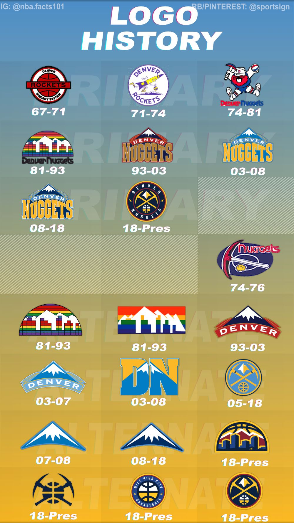 History of the NBA Basketball Denver Nuggets Logos