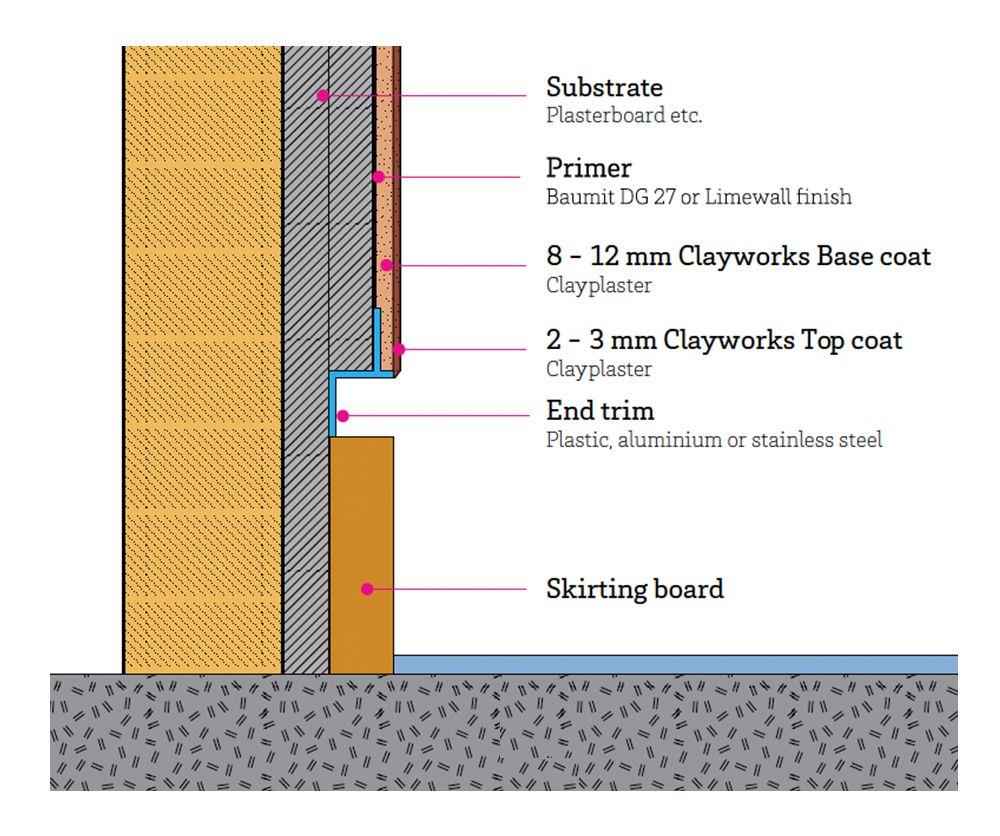 design detailing for clayworks applications plinthes sch ma et dessin. Black Bedroom Furniture Sets. Home Design Ideas