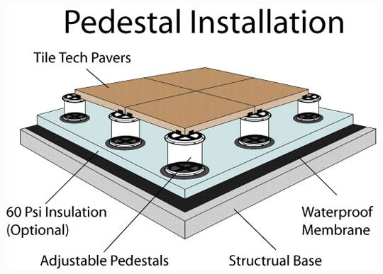Pedestal Installation Method Over Roof Decks Pool Decks