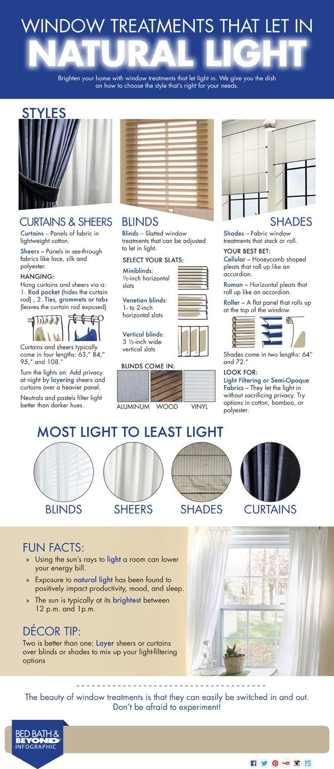 Bed bath and beyond window shades  window treatments infographic  infographic window and interiors