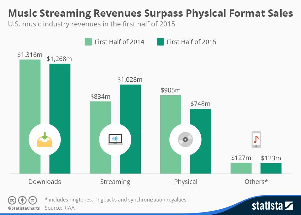 Infographic Music Streaming Revenues Surpass Physical Format Sales Music Streaming Music Industry Physics