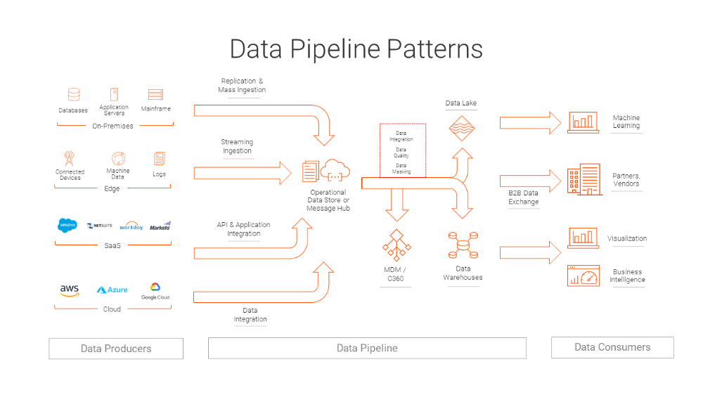 Data Processing Pipelines An Explainer With Examples Data Processing Master Data Management Data