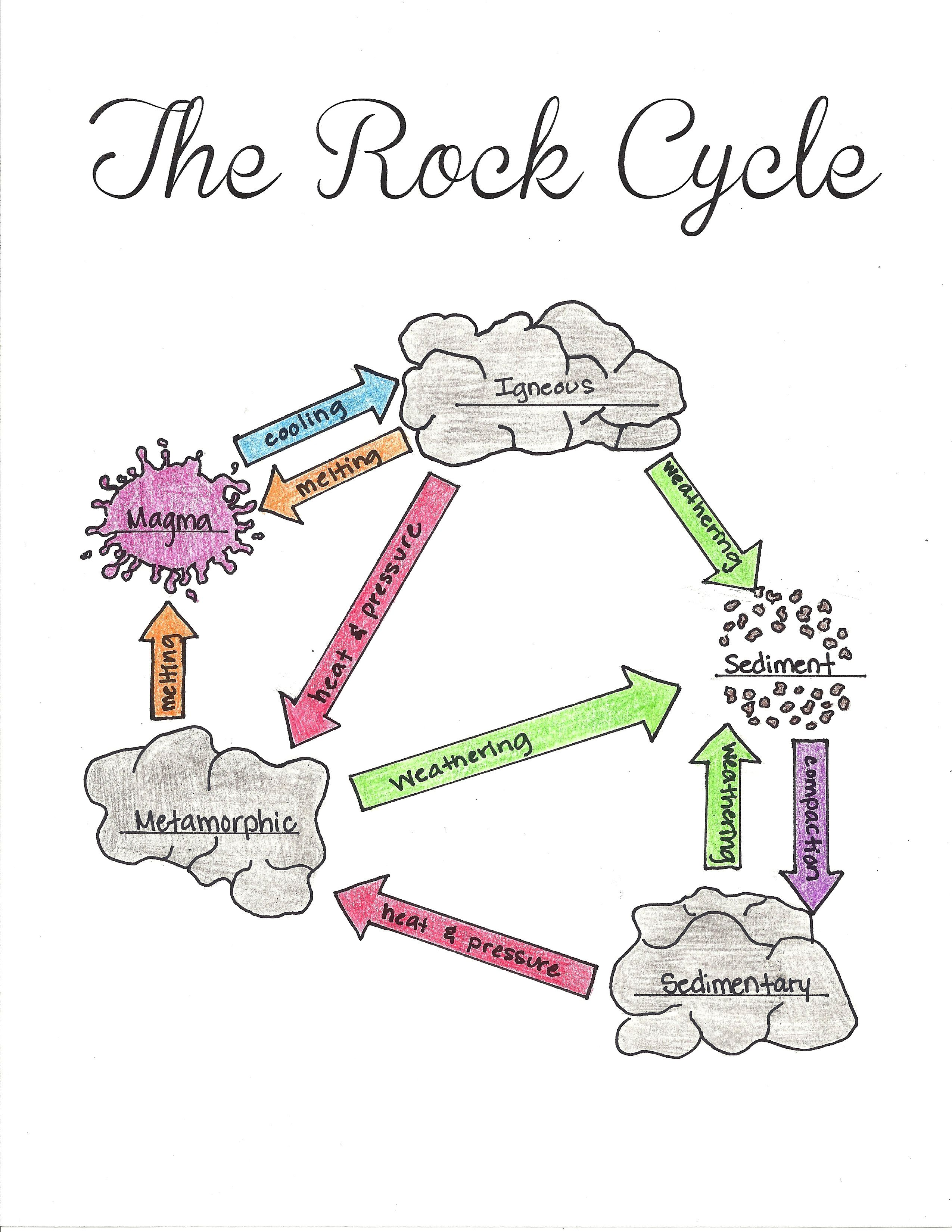 Free Printable The Rock Cycle Diagram Fill In Blank With