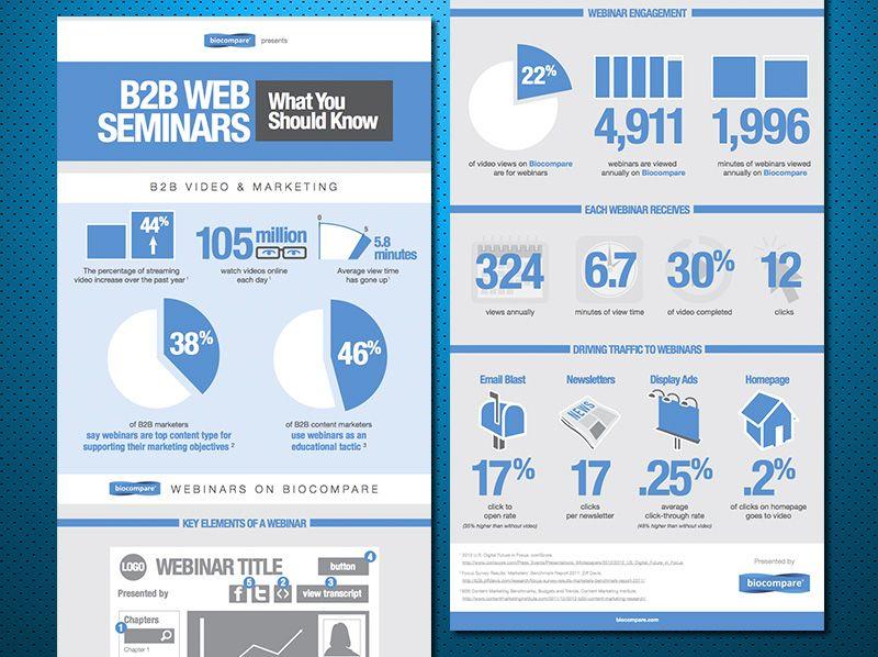 Infographic For B2b Web Seminars Ian Sagabaen Video Marketing Marketing Resources Infographic