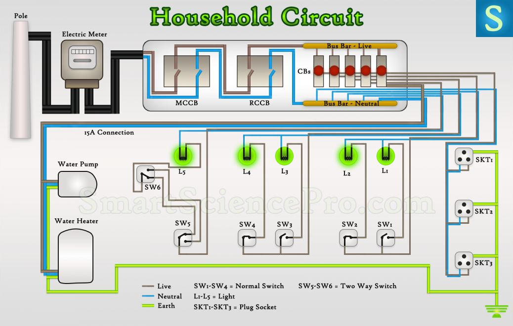 18+ House Electrical Circuit Wiring Diagram - Wiring Diagram - Wiringg.net  | House wiring, Domestic wiring, Electrical wiring coloursPinterest