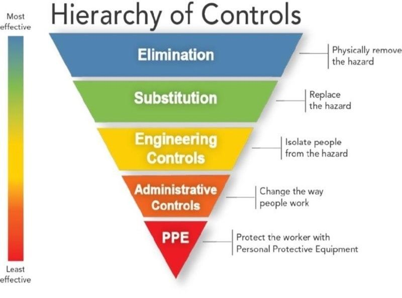 Hierarchy of Controls Lean \ 5S Workplace Organization - sample health risk assessment