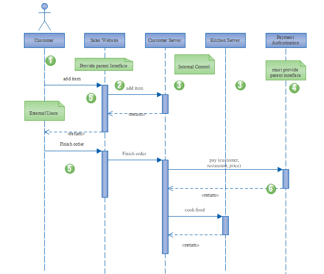 Website Uml Sequence Sequence Diagram Diagram State Diagram