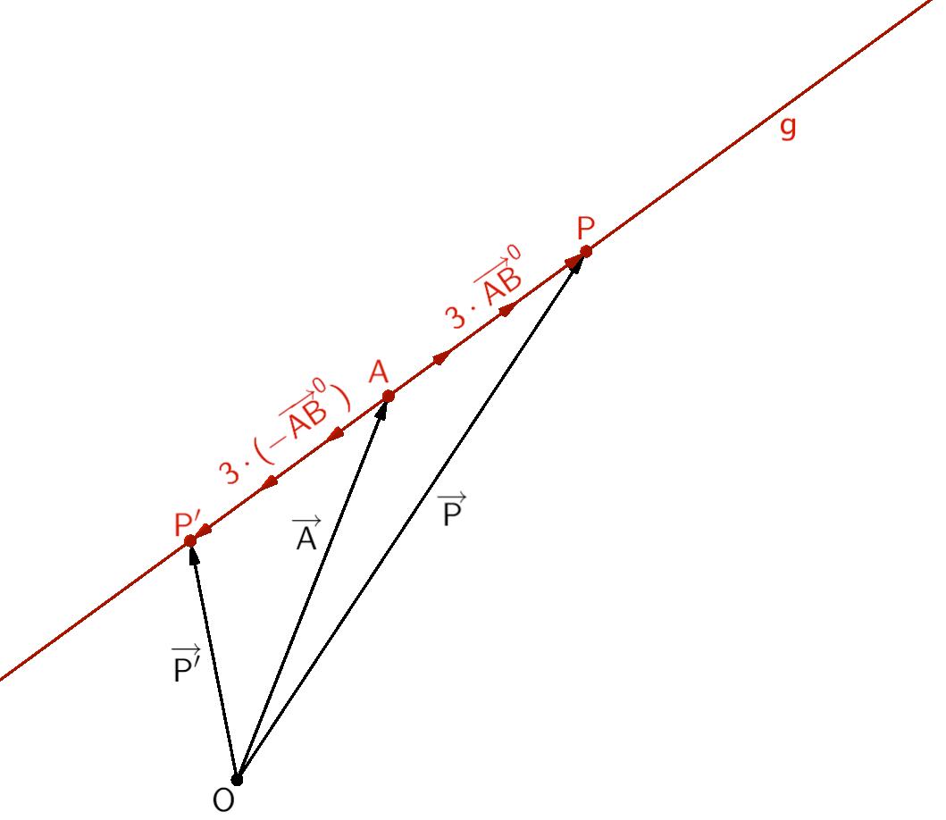 Berechnung der Punkte P und P' mithilfe des Einheitsvektors des Richtungsvektors der Geraden g