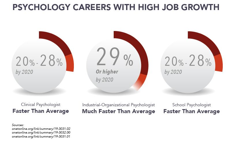 psychology job growth