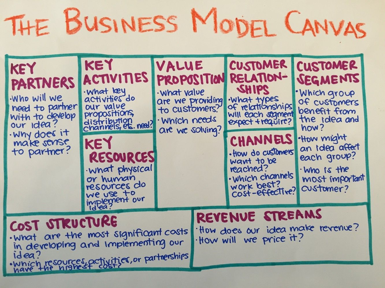 3 smart strategies to build a lean business model pinterest 3 smart strategies to build a lean business model ideo stories medium friedricerecipe Gallery