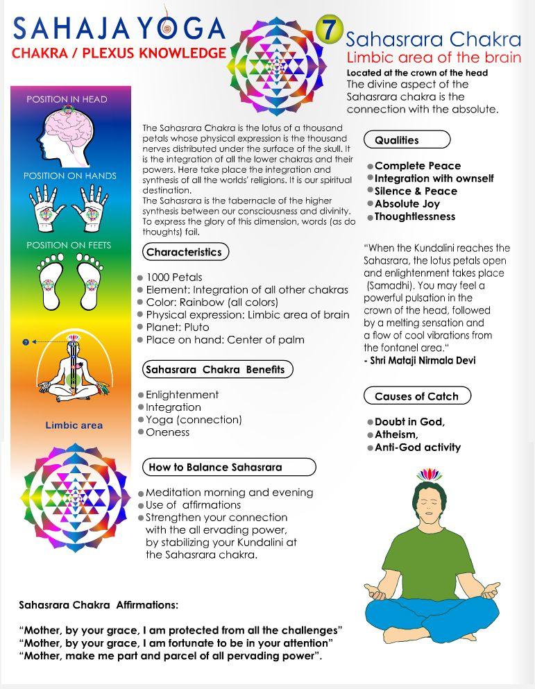 Crown Sahasrara Chakra Sahajayoga Org Chakra Meditation Chakra Yoga Sahaja Yoga Meditation