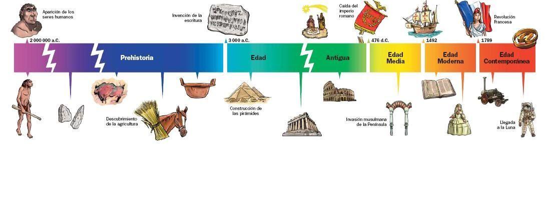 Linea Del Tiempo De La Historia De La Humanidad Descargamam Learning Spanish Ccss History